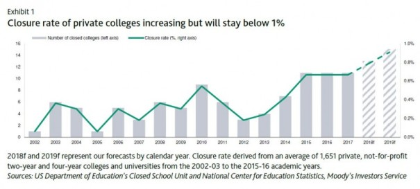 Closure rate of private colleges